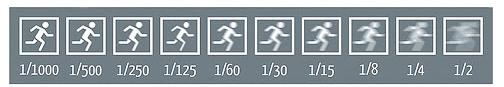 infographie sur la durée d'exposition et le flou de mouvement