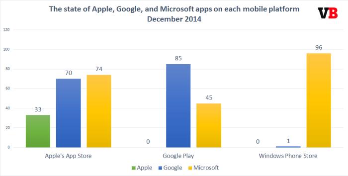 Aplikasi Google, Apple, and Microsoft di sistem operasi bergerak