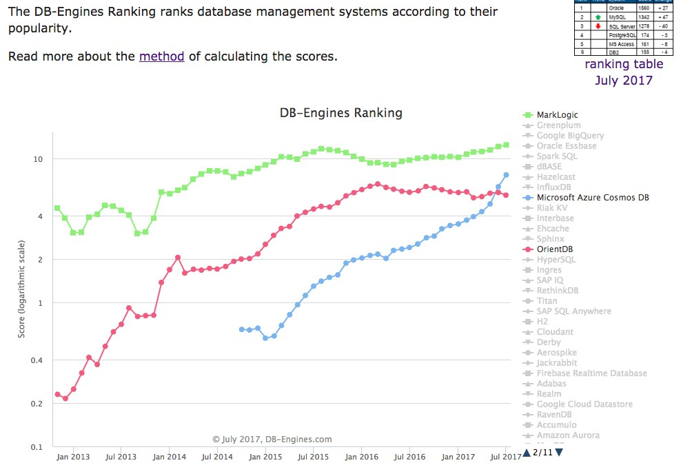 Azure Cosmos DB Rising in Latest DB-Engines Monthly Rankings