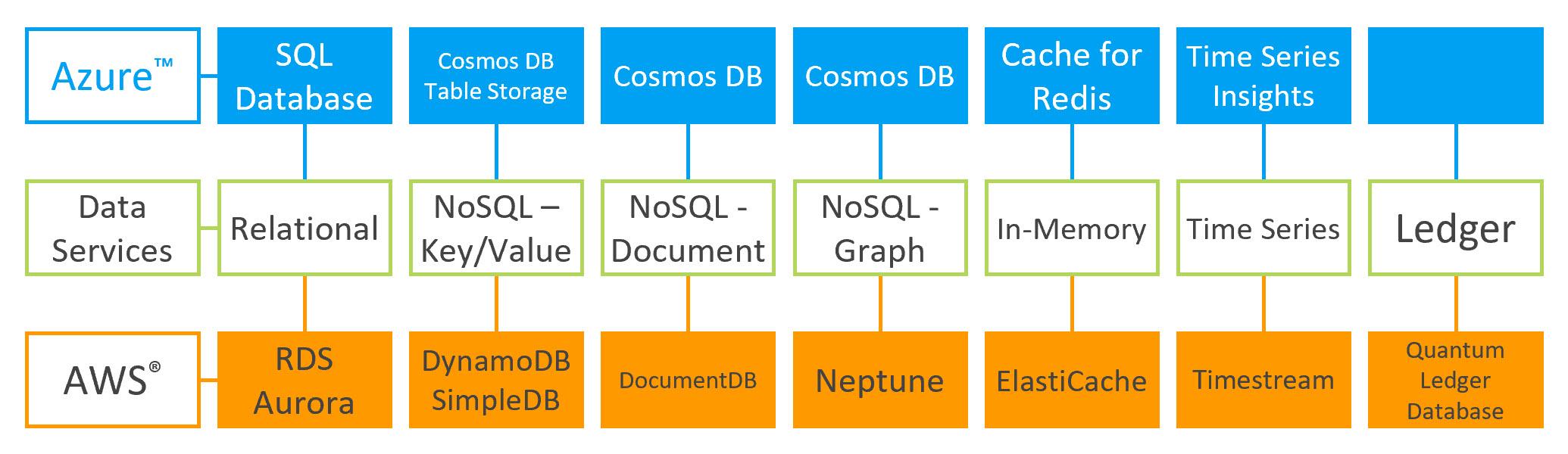 Updated Data Services Comparison: AWS vs  Azure - Thomas LaRock