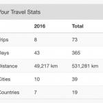 Travel Statistics #travel #success