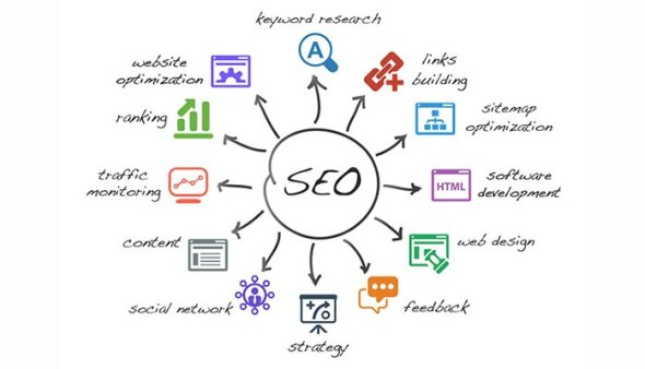 Basic Fundamentals of SEO