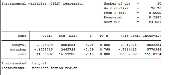 2sls 300x132 - hướng dẫn hồi quy 2 giai đoạn 2sls model