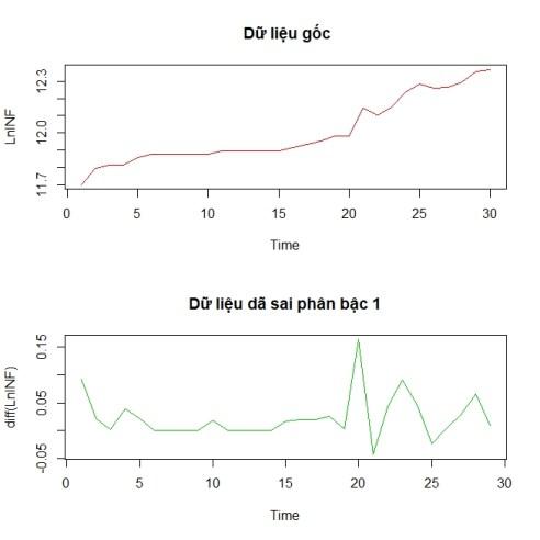 unit root test2 300x300 - ước lượng mô hình cấu trúc tự hồi quy SVAR