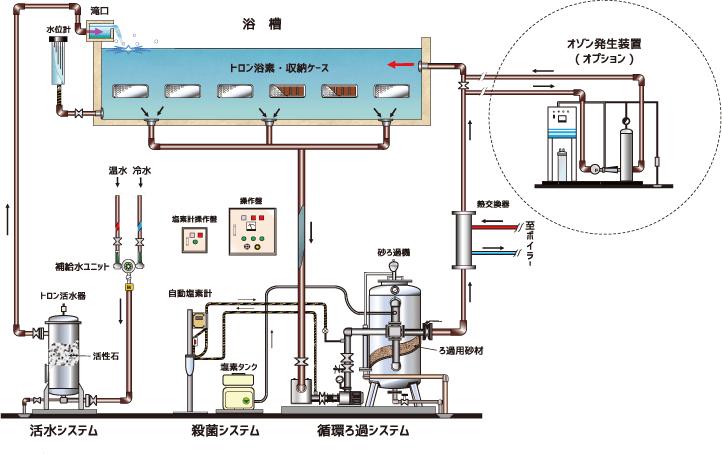 トロン温泉(人工温泉)の既存・新規のフロー図