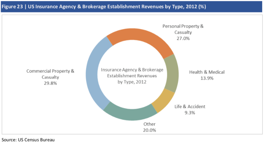 Insurance brokers and agencies | Thoughts on market ...