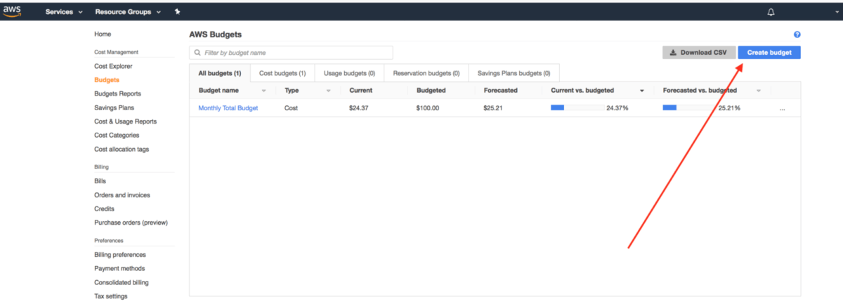 An arrow pointing to the AWS Budgets, AWS Create Budget API button.