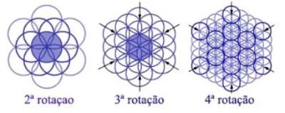 flordavida-rota%C3%A7%C3%A3o Geometria Sagrada, a Flor da Vida e a Linguagem da Luz.