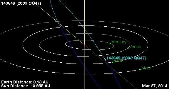 https://i1.wp.com/thoth3126.com.br/wp-content/uploads/2014/02/asteroide-2003QQ47.%C3%B3rbita-jpg.jpg