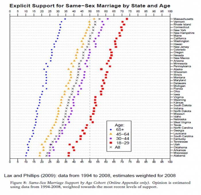 Attitudes toward gay marriage by age