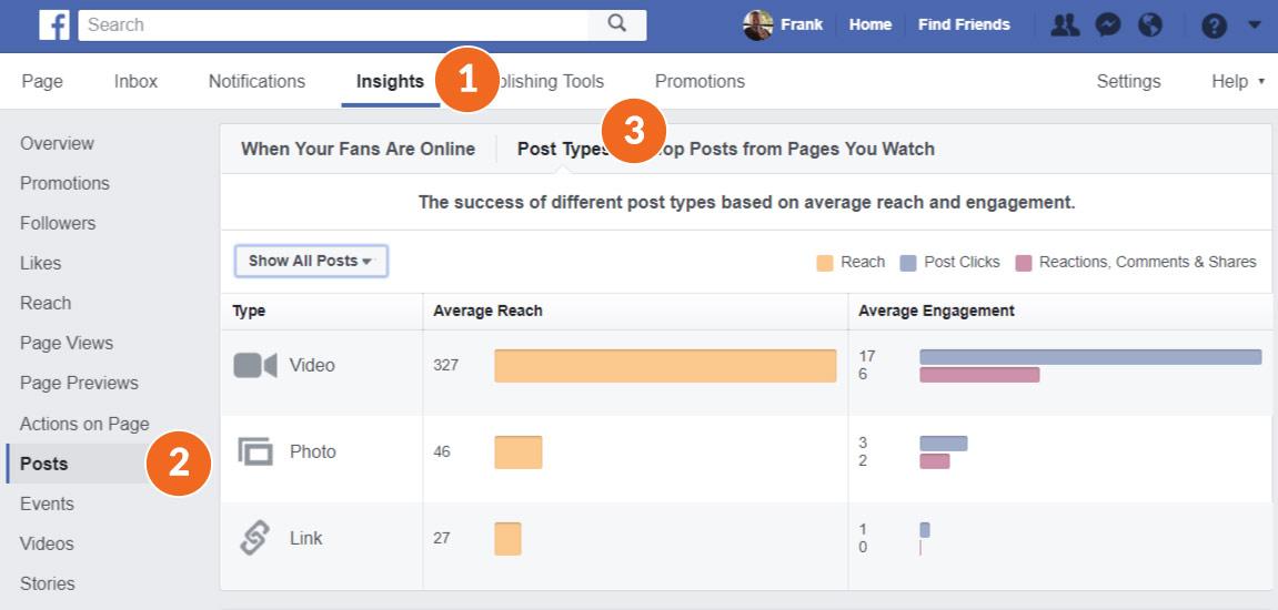Facebook Post Insights