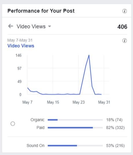 Facebook 3-Second Video Views