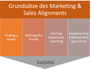 grunsaetze_marketing_und_sales_alignment