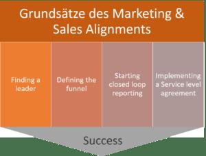 grunsaetze_marketing_und_sales_alignment