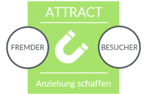 Inbound_Recruiting_Methode_phase1