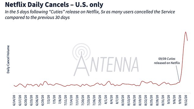 netflix subscription cancellations skyrocket after cuties backlash