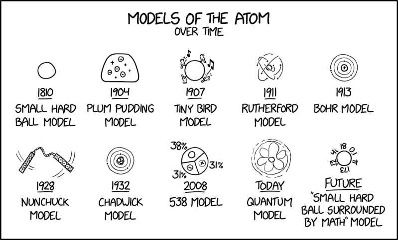 Models of the atom over time
