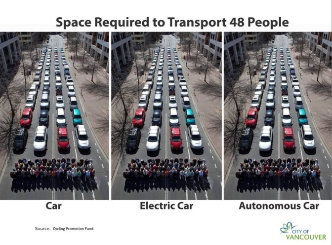 Three images with the title 'Space required to Transport 48 People'. Each image is the same, with cars backed up down a road. The caption for each image is 'Car', 'Electric Car' and 'Autonomous Car', respectively.