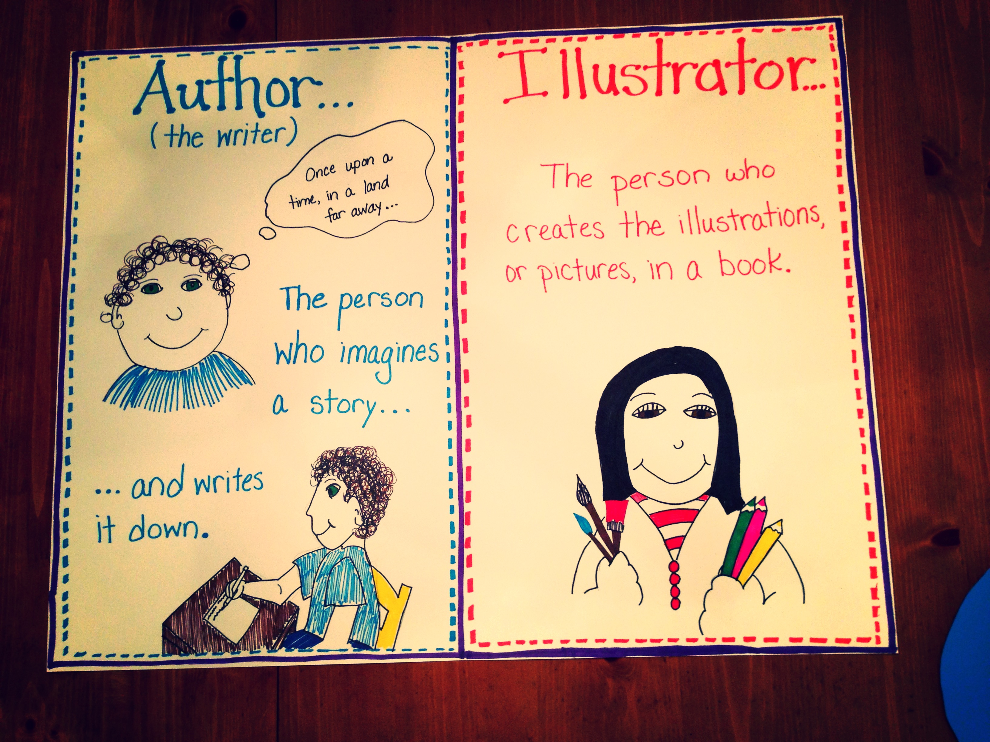 Author Illustrator Anchor Chart Thoughts And Songs