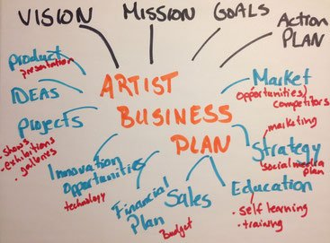 Artist business plan mapping