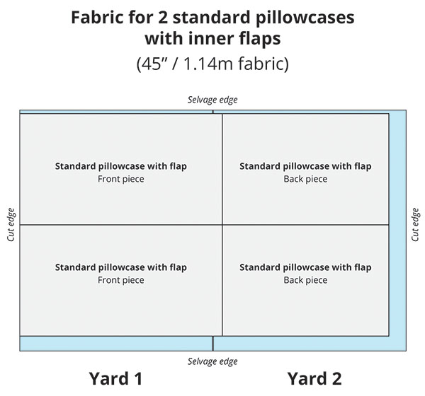exactly how much fabric you need for