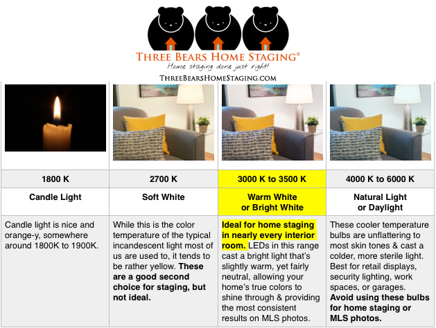 light bulb color temperature kelvin