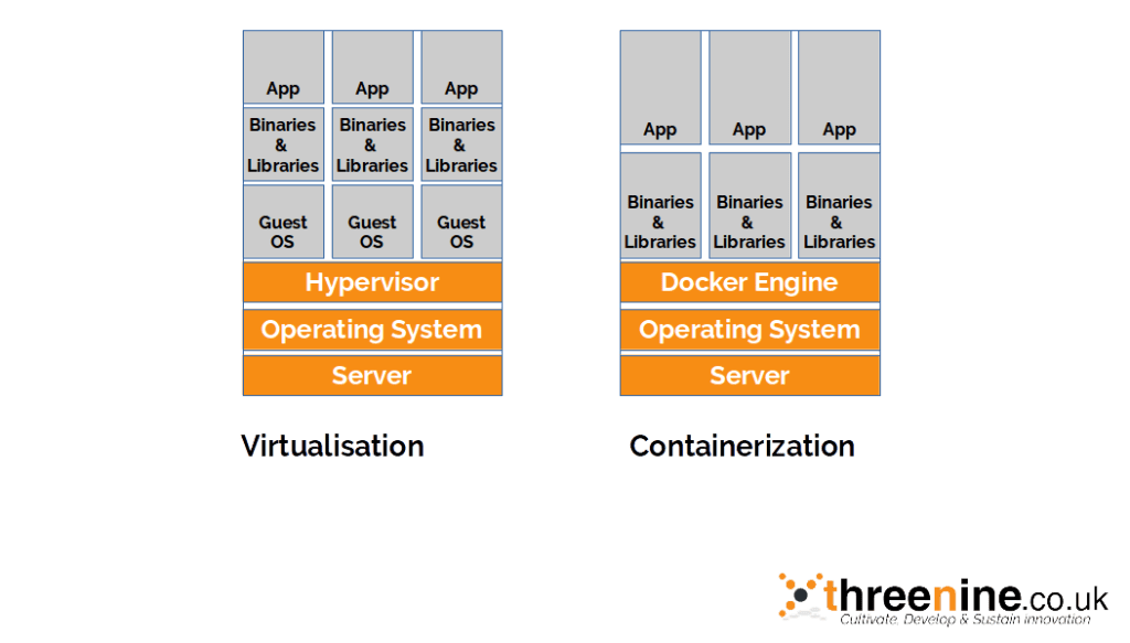 Virtualisation VS Containerization