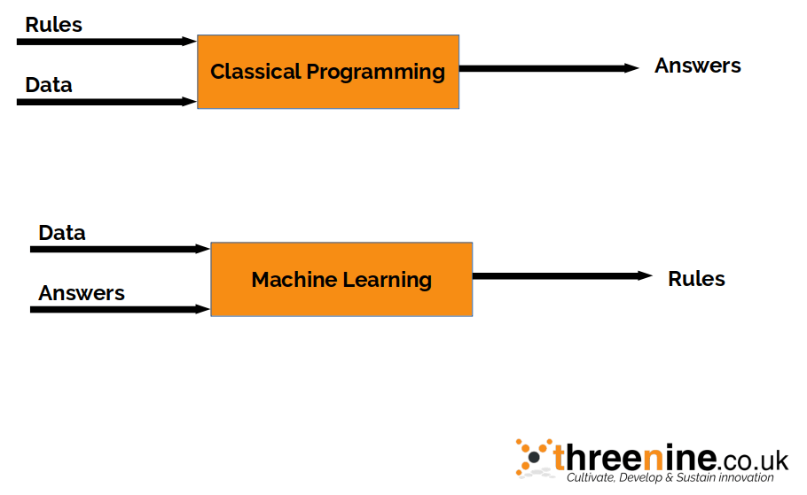 Classical Programming VS Machine Learning
