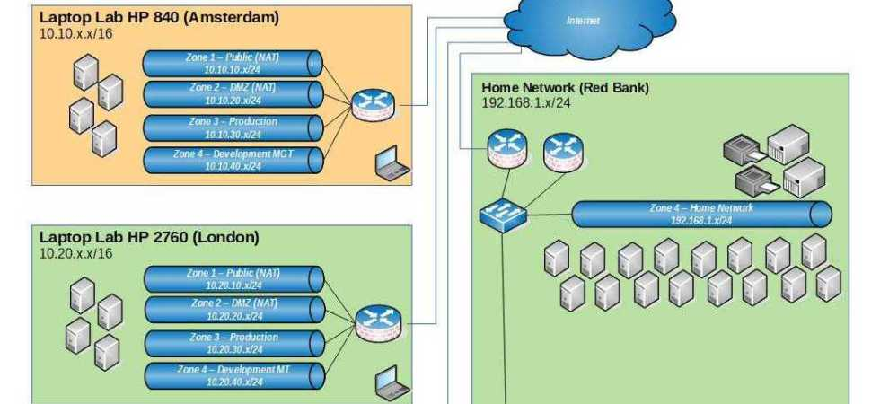 IP Address Your Home Lab