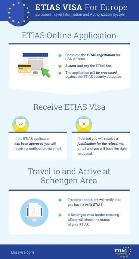 Europe Visa