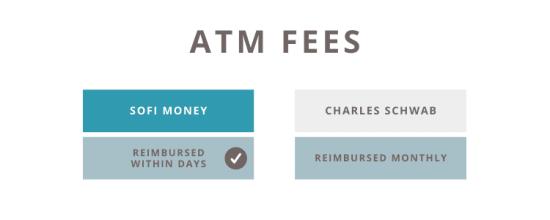 sofi money vs charles schwab atm fees