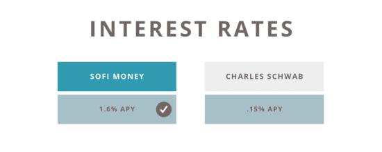 sofi money vs charles schwab interest