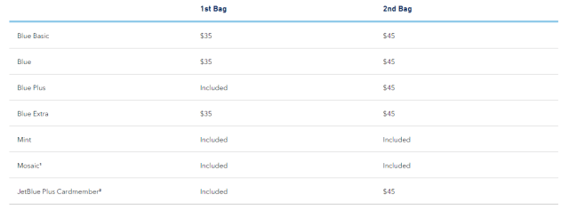 jetblue checked baggage fees