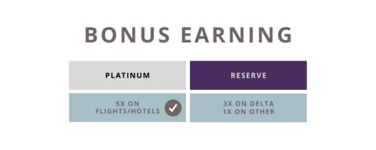 delta reserve vs amex platinum