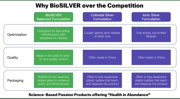 Why BioSILVER