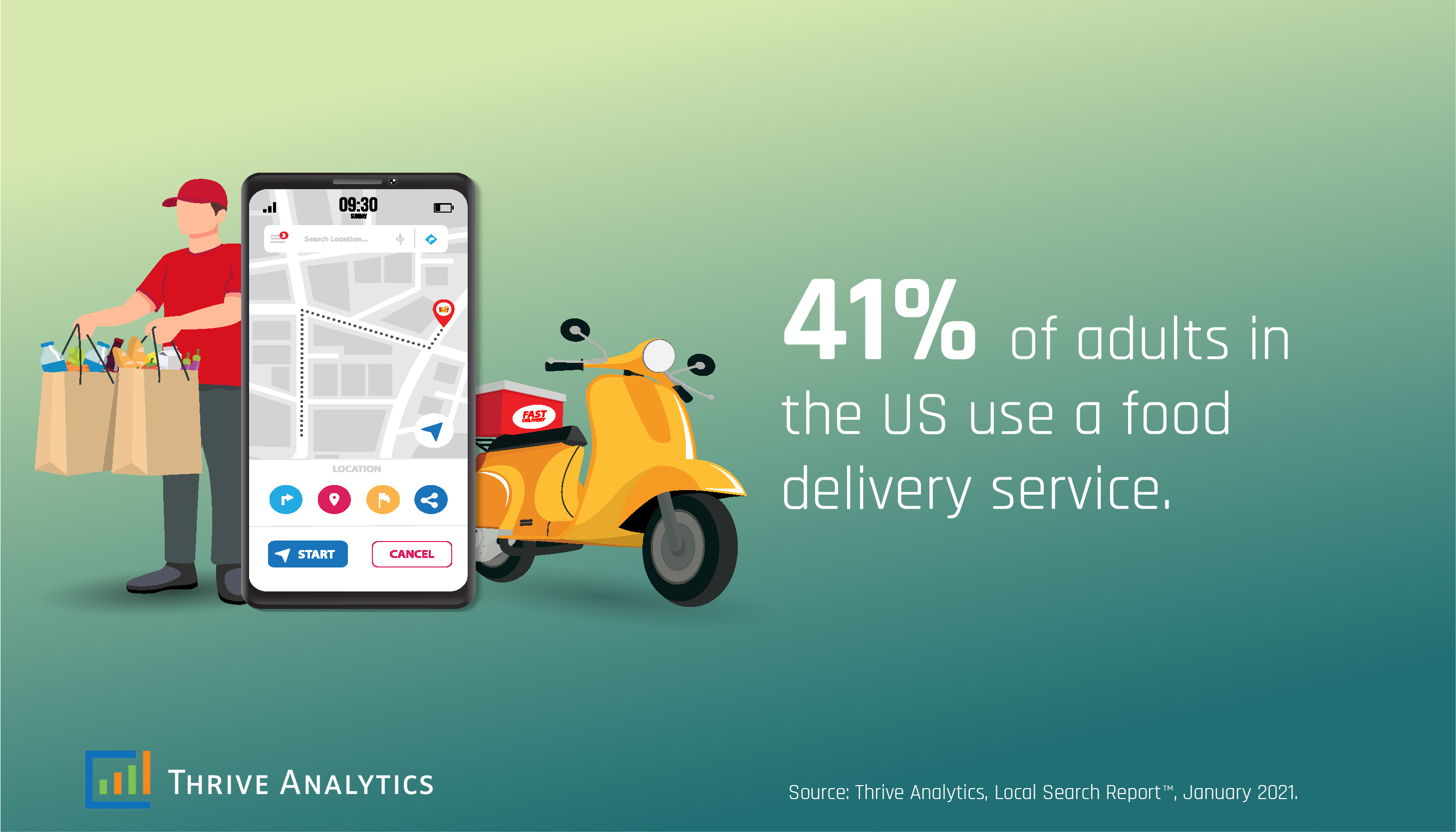 Food Delivery Users