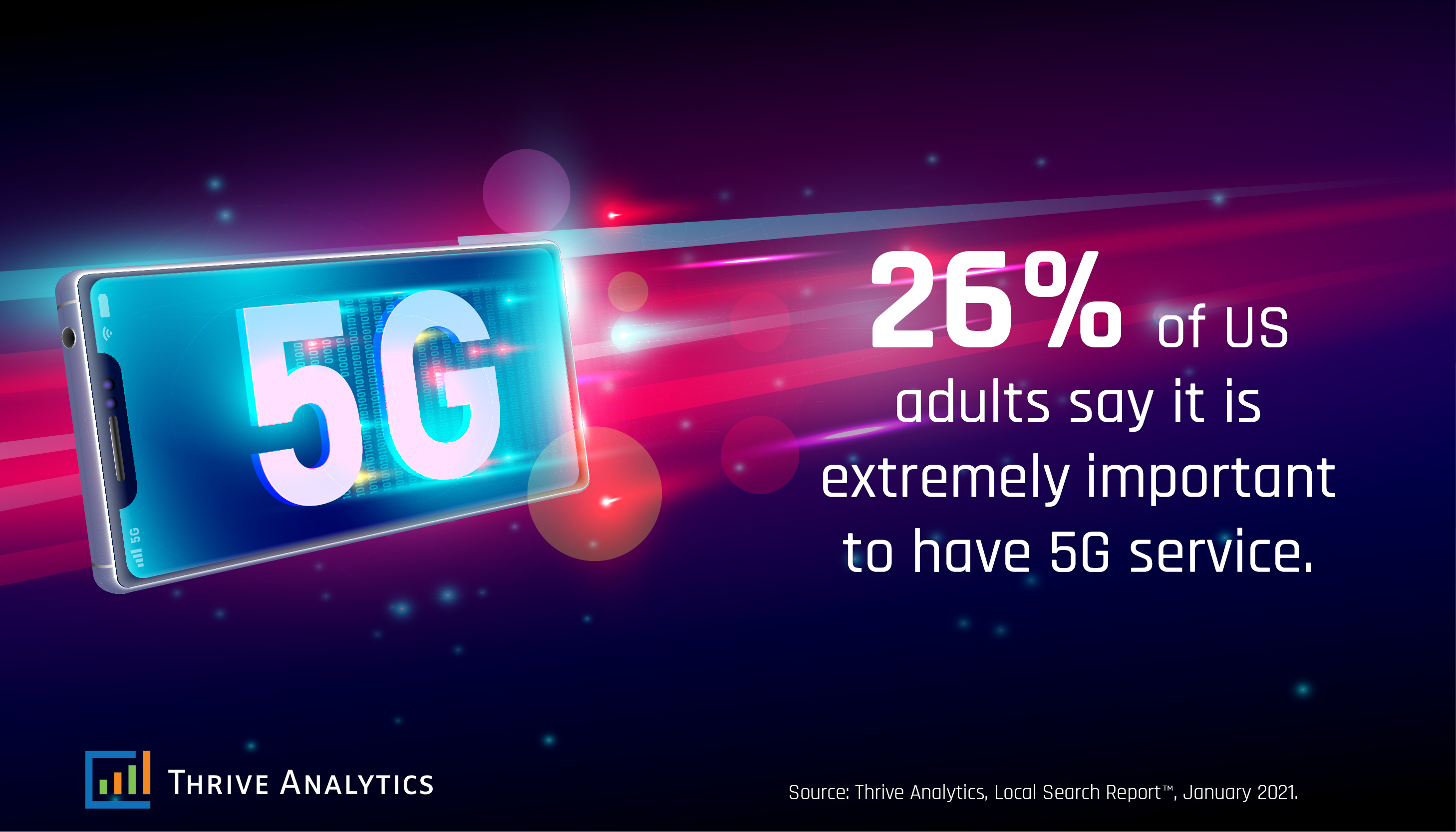 Importance of 5G Access