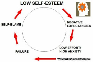 Low self esteem can develop into a vicious circle, but you can beat it!