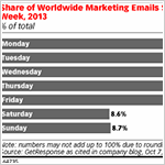 Mail marketing: ¿Qué día de la semana conviene enviar un email?