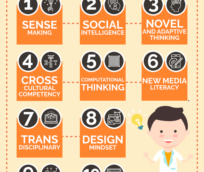 10 competencias críticas para trabajar en 2020 [infografía]