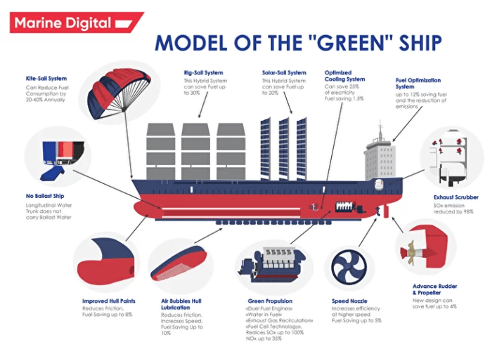 model of the green ship