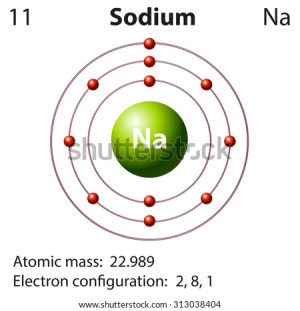 Sodium Stock Images, RoyaltyFree Images & Vectors