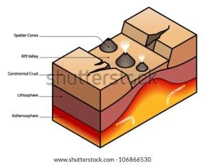 Rift valley diagram  stock vector