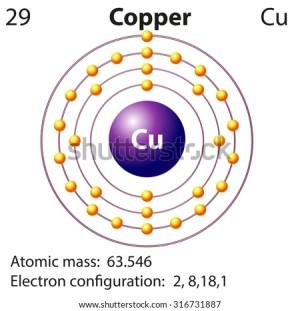 Symbol Electron Diagram Copper Illustration Stock Vector 316731887  Shutterstock