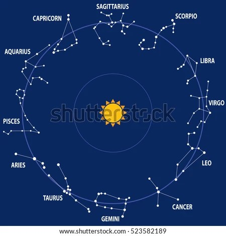 Circle Zodiac Constellations Around Sun On Stock Vector ...