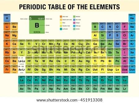 Www periodic table of element com napma periodic table elements chemistry stock vector 451913308 urtaz Choice Image