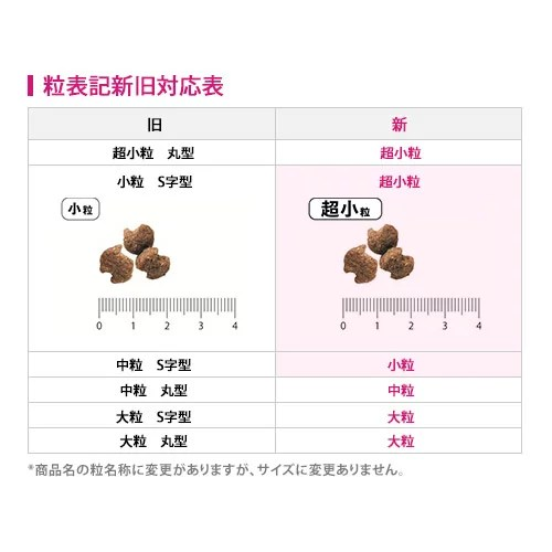 【ユーカヌバ 健康維持用】ドッグフード ラム&ライス (超小粒) 2.7kg