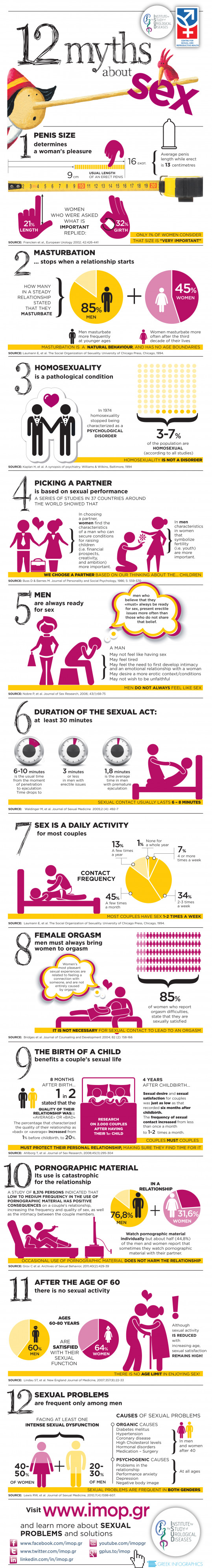 12 Myths about Sex