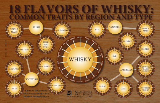 18 Flavors of Whiskey