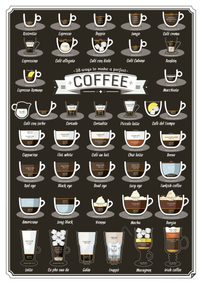 Coffee Graphic on Different Cups of Java to Order Beans Blends